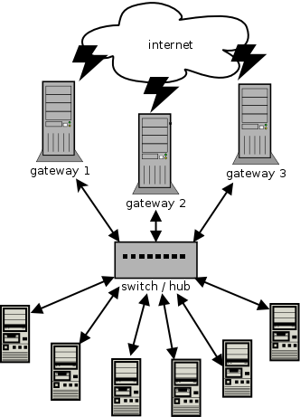 multi gateway