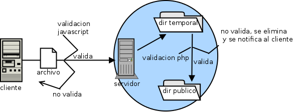 ciclo de validacion
